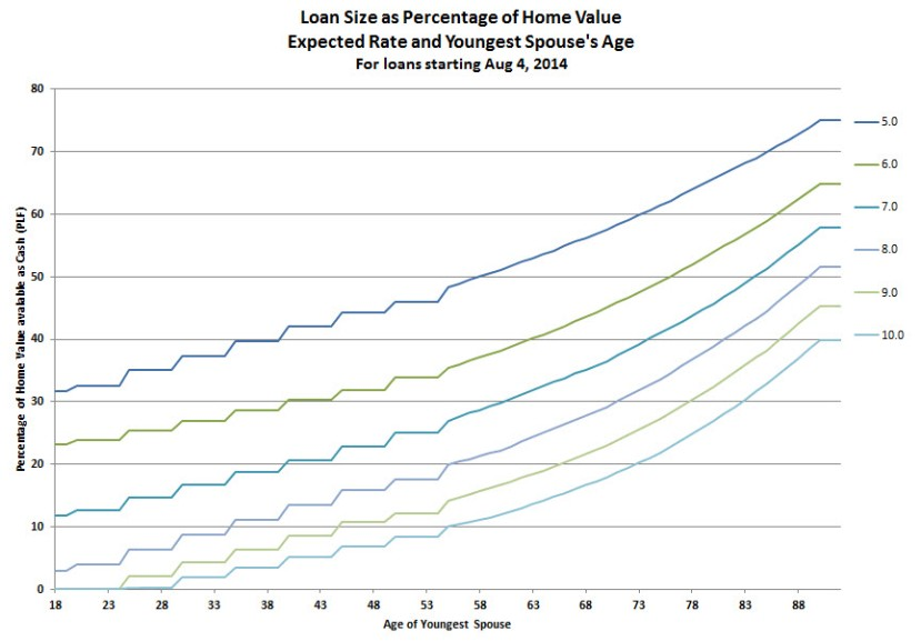 Loan size Age18+