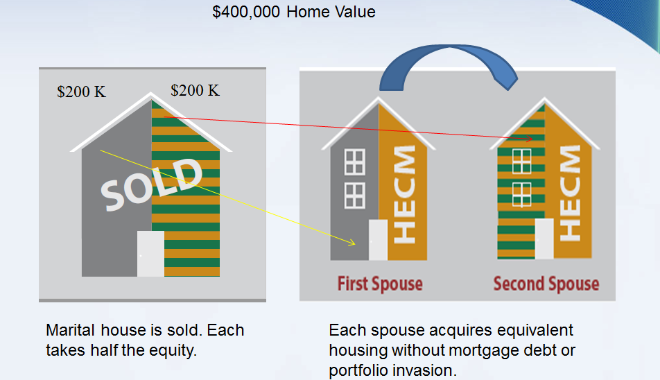 Divorce Assets - Retirement and Home Value