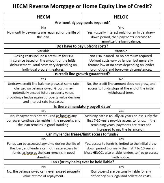 ReLOC vs HELOC table